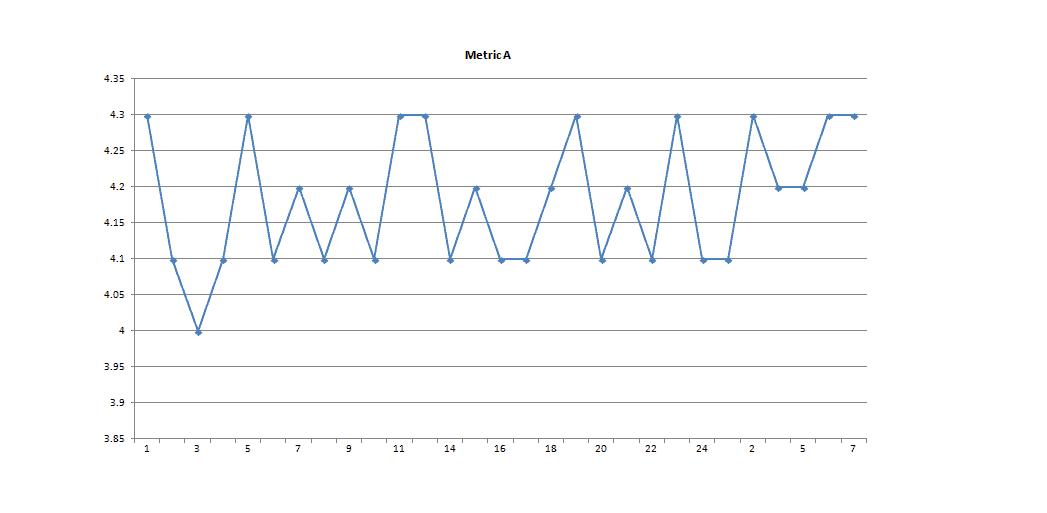 monitorización de anomalías