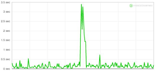 Perte de paquets - graphique 1