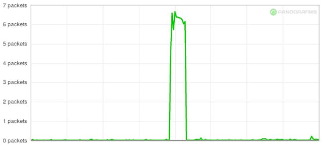 Perte de paquets - graphique 2