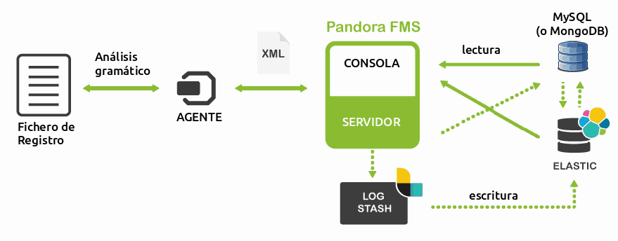 Pandora FMS, LogStash and ElasticSearch Interactions