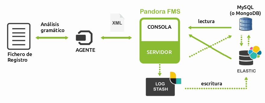 Interacciones de Pandora FMS, LogStash y ElasticSearch