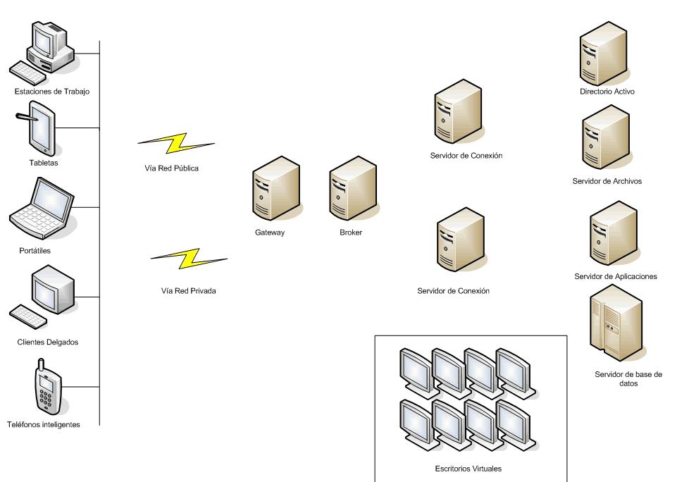monitorización de VDI