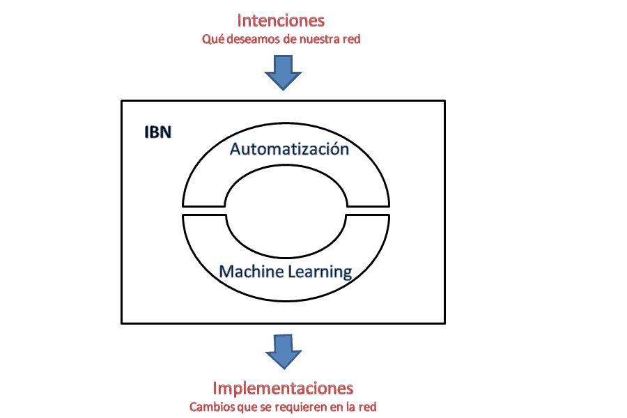Redes basadas en intenciones