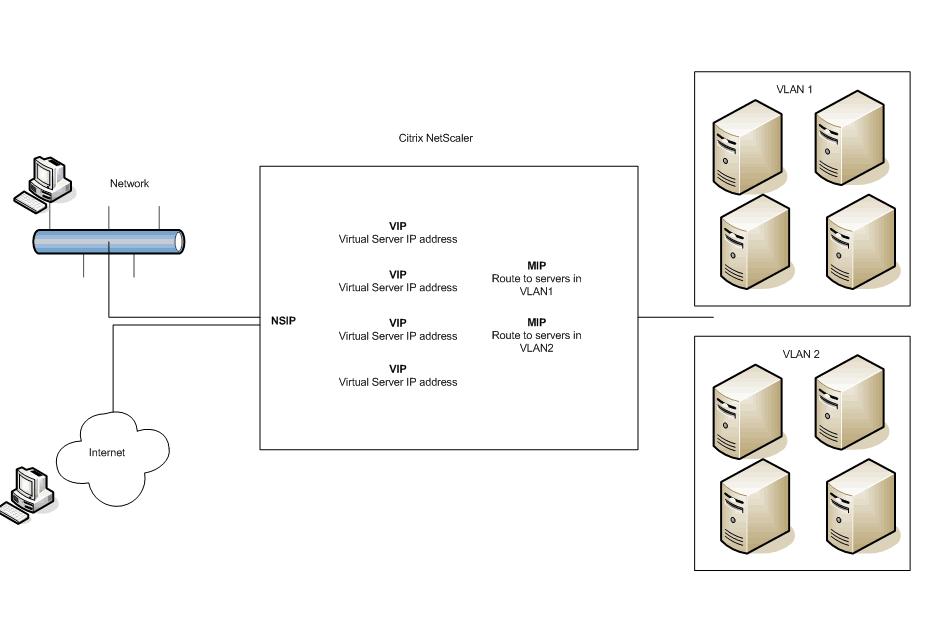 Citrix NetScaler Monitoring Integrated with Pandora FMS