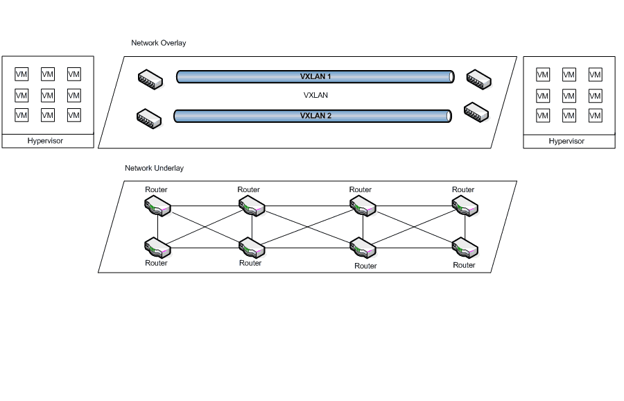 VXLAN Network: a network between virtual machines, wherever they are