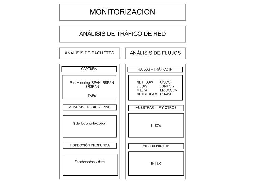análisis de tráfico de red