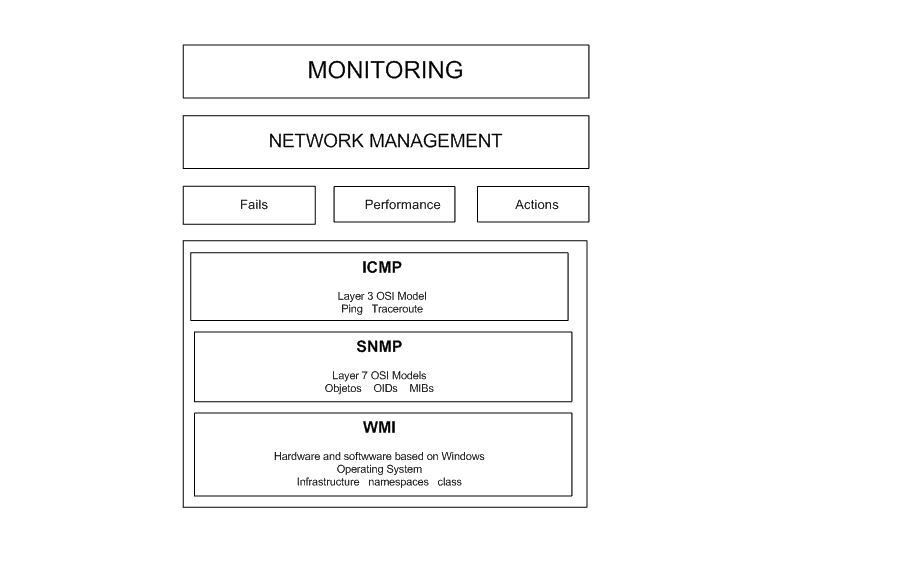 network management protocols