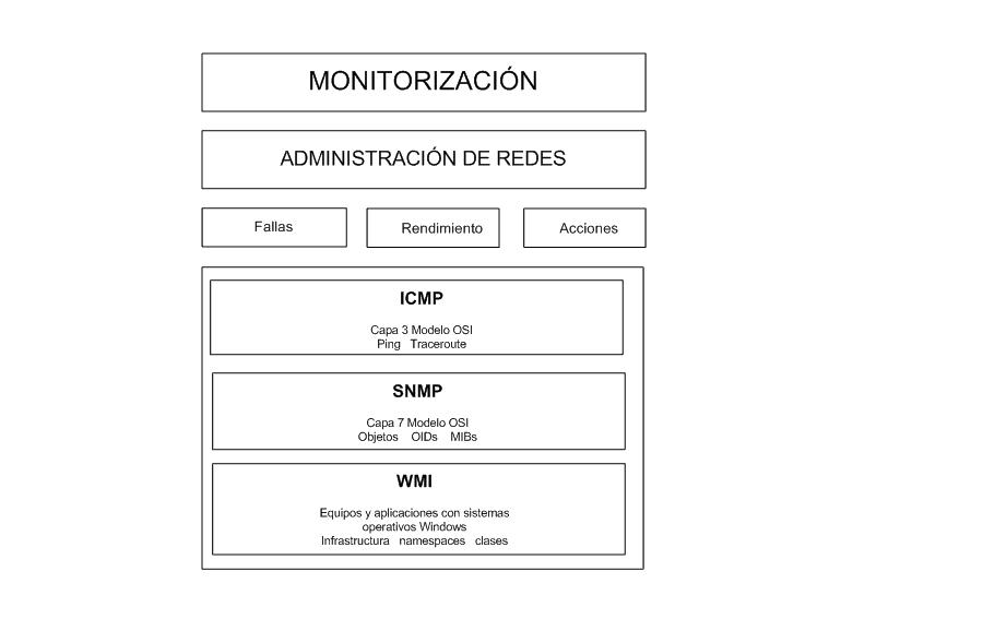 protocolos de administración de redes 1