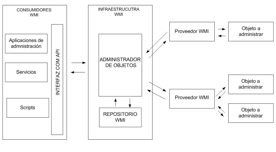 protocolos de administración de redes 4
