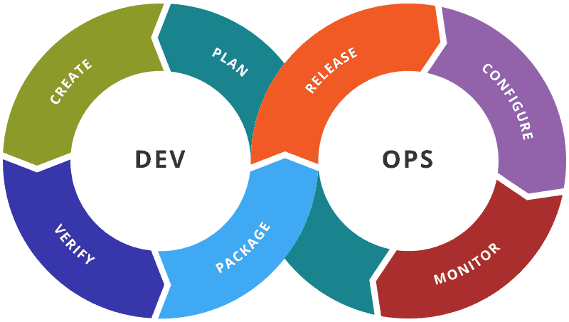 devops monitoring