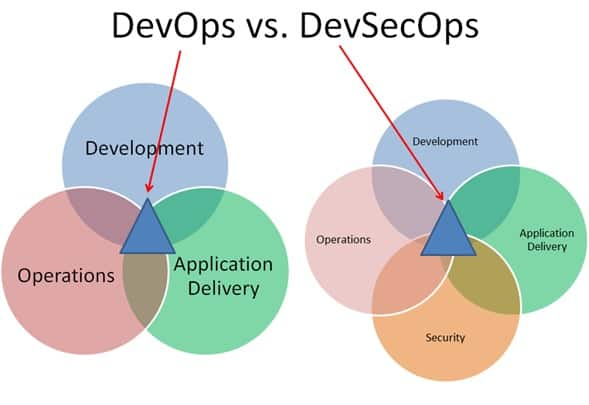 DevOps monitoring and its interrelationships