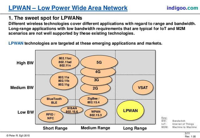 LPWAN coverage