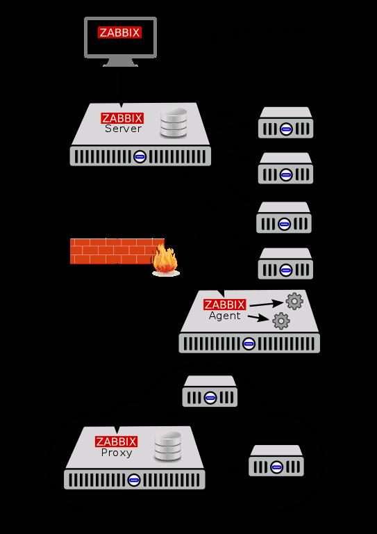 opennms vs zabbix vs pandora fms 3