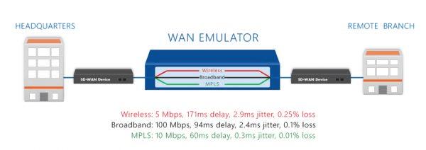 network emulation 1