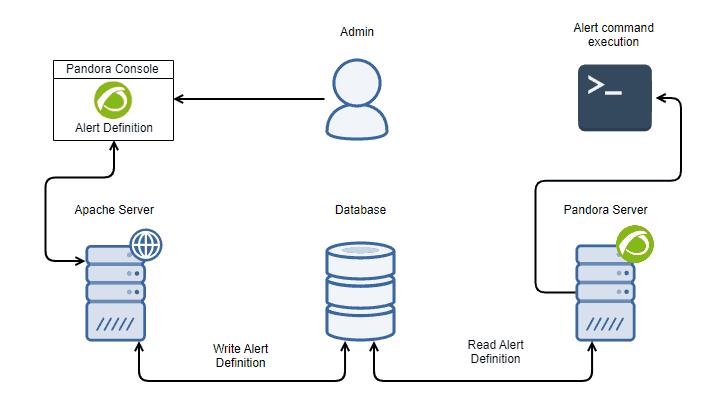 Vulnerabilidad de Pandora FMS 1