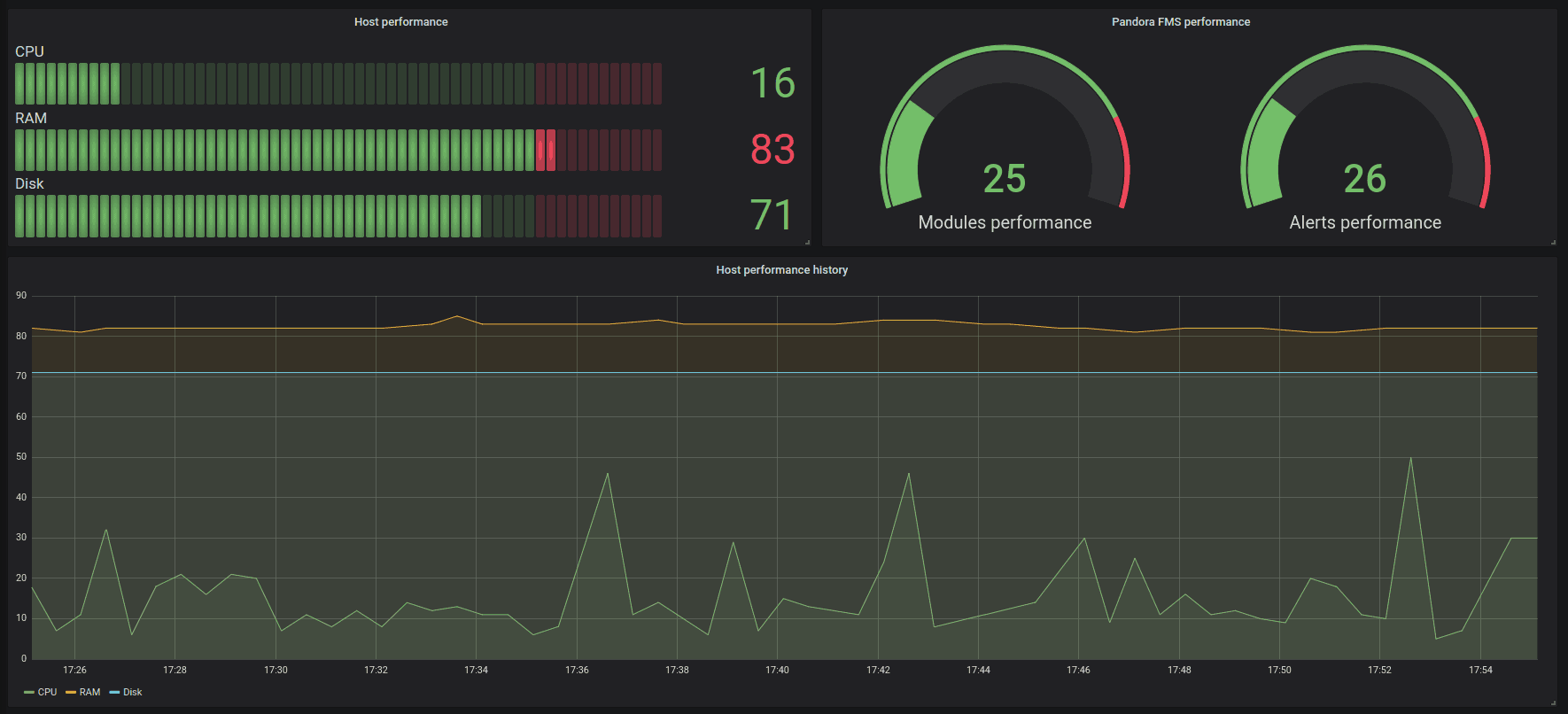 grafana dashboard 8