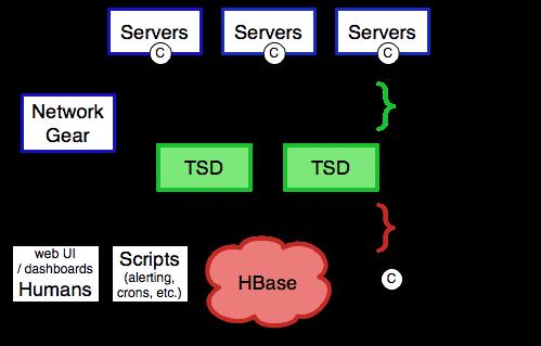 monitorización de servidores virtuales 3