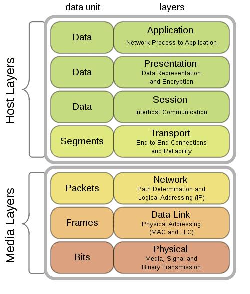 monitorización-de-puertos
