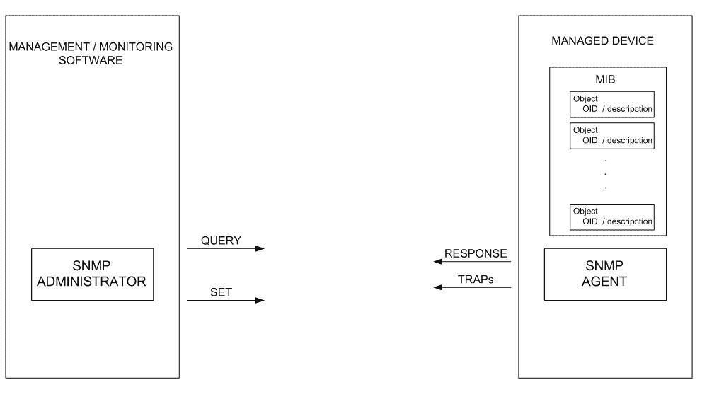protocoles-de-gestion-réseau