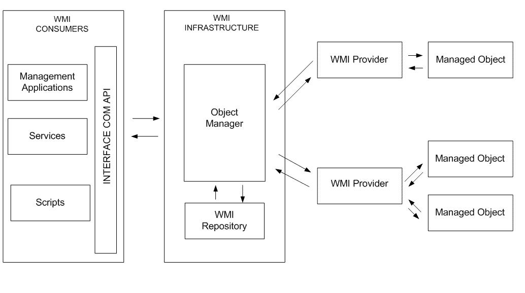 protocoles-de-gestion-reseau