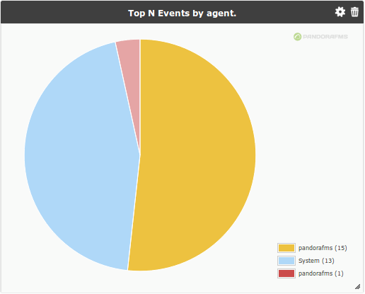 View topn agents.png