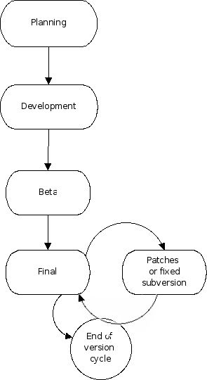 Guidelines:Software release life cycle - Pandora FMS Wiki