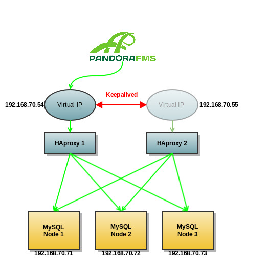 pandora documentation ja percona cluster pandora fms wiki