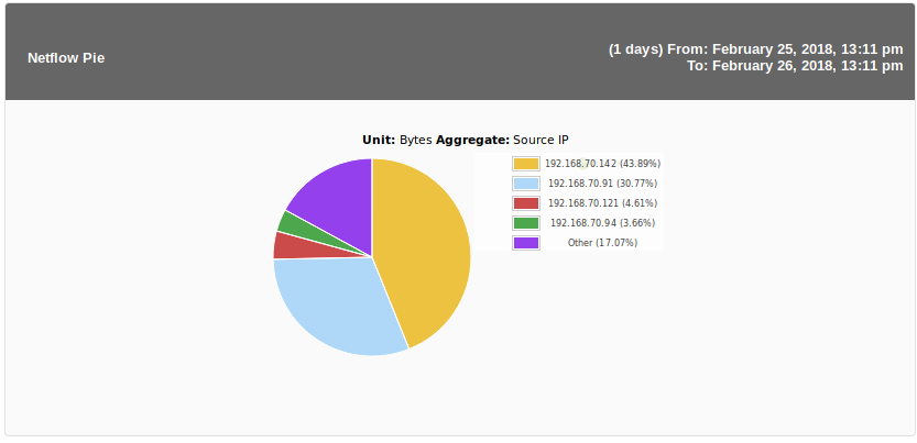 Netflow pie sample.png