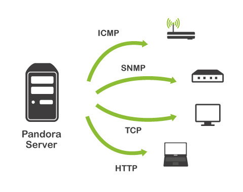 Pandora:Documentation en:Remote Monitoring - Pandora FMS Wiki