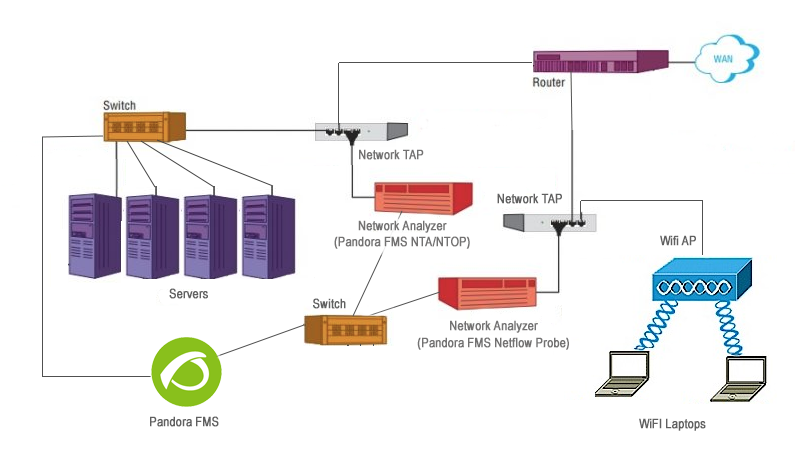 File:Diagram-how-to-use-a-network-tap.png
