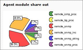 File:Module distribution.jpg