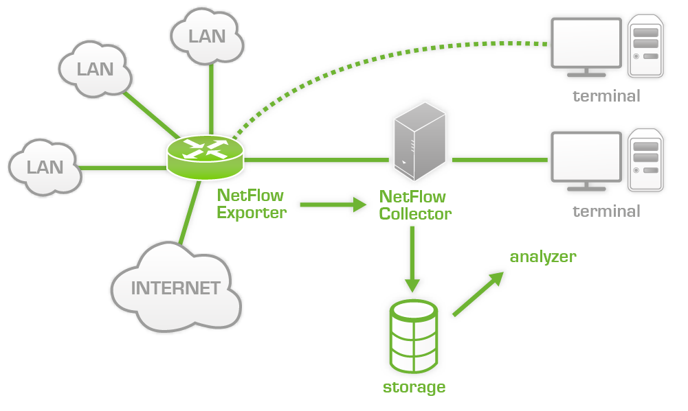 Netflow architecture.png
