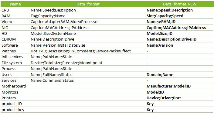 Pandora FMS Wiki  Inventory Format