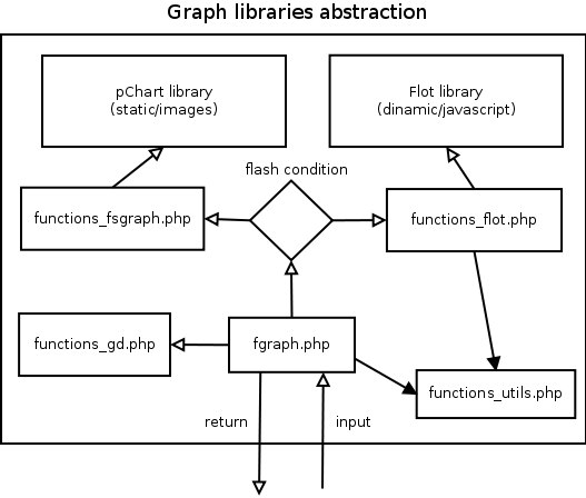 Graphs abstraction structure.png