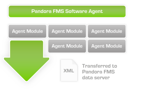 Xml file transfer