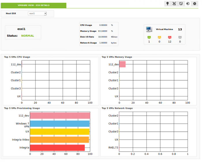 Vmware esx detail dashboard.png