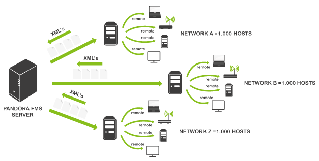 network monitor, netflow, network monitoring, network topology