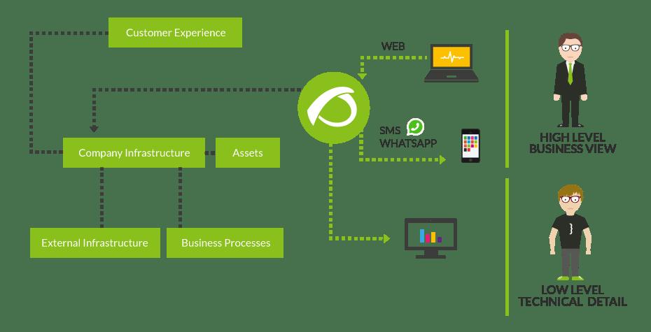 business activity monitoring schema