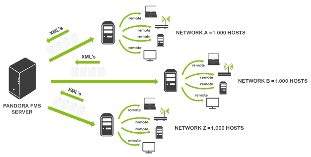distributed monitoring, topology sample network map