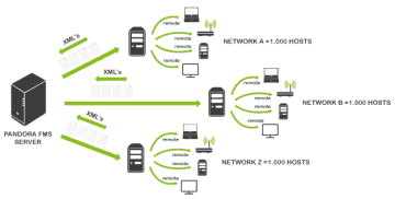 net monitoring solution
