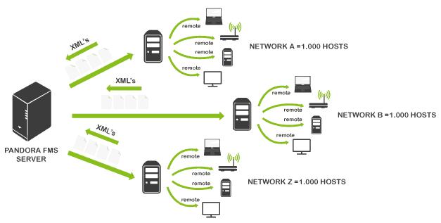network monitoring schema