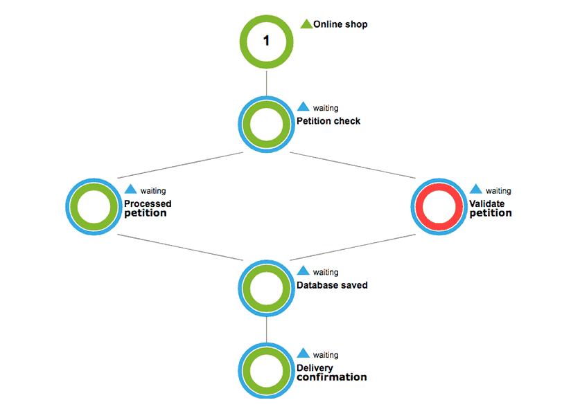 monitorizacion procesos de negocio 3 - Surveillance de processus opérationnels