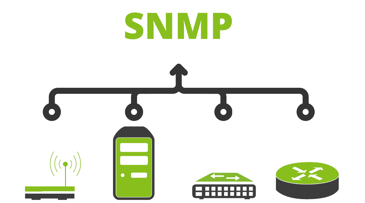 network management automatized SNMP 2 - Network management