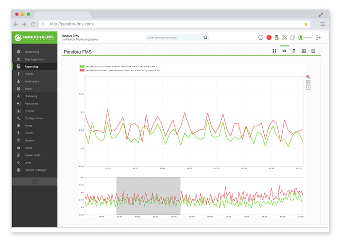 Server monitoring with Pandora FMS