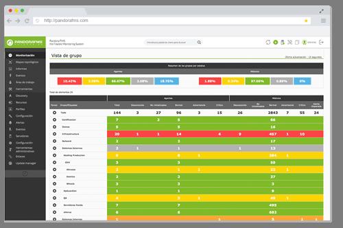monitorizacion de aplicaciones pandora fms featured analice la raiz del problema