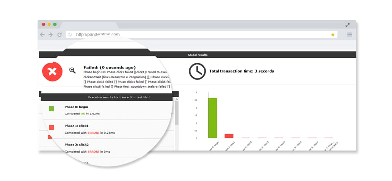 monitorizacion de experiencia de usuario zoom fallo