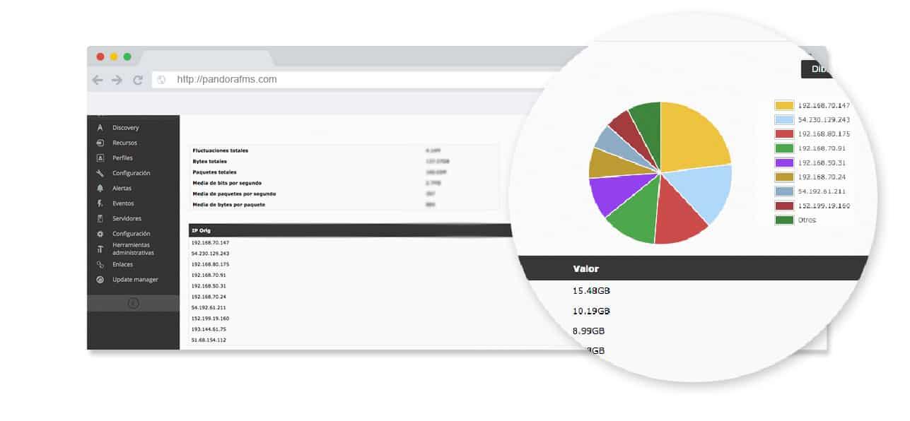 monitorizacion de experiencia de usuario zoom grafico