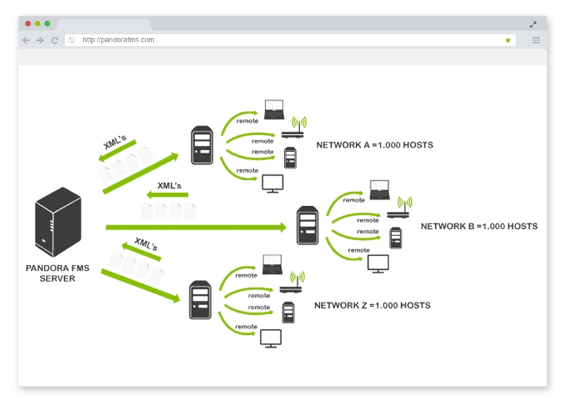 Unified network monitoring picture pandora fms