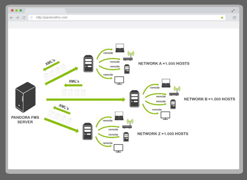Captures d'écran de surveillance réseau en vedette