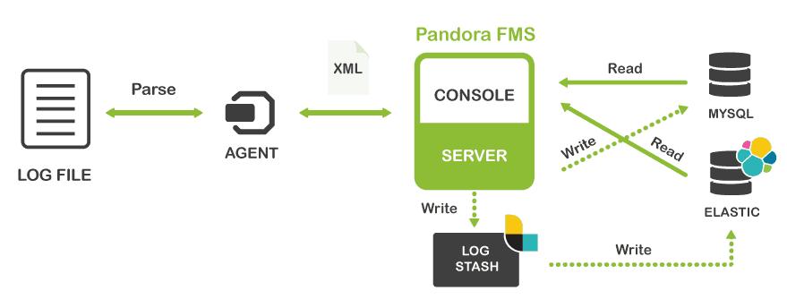 Günlük toplama grafiği Pandora FMS